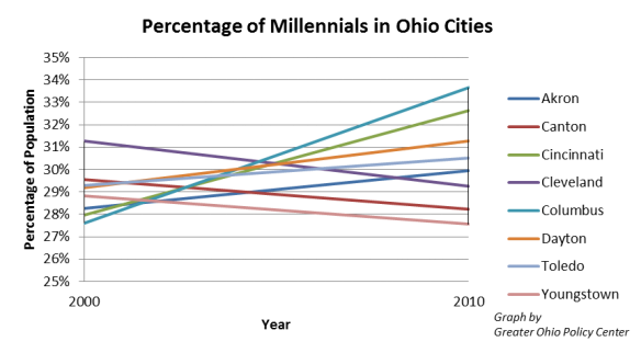 Millennial Percentage